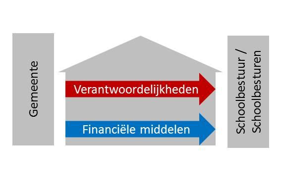 Doordecentralisatie onderwijshuisvesting - Building Vision