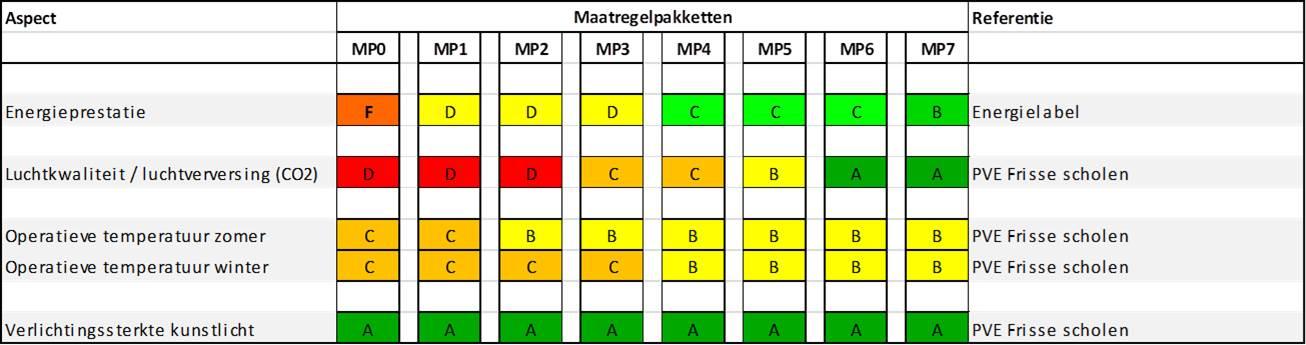 School - energieprestatie en binnenmilieukwaliteit per maatregelpakket
