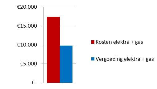 School - huidige energiekosten versus vergoeding grafiek
